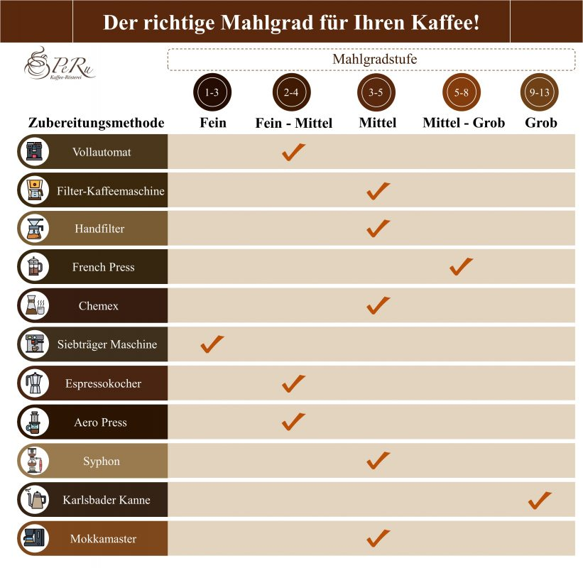 Übersicht der geeigneten Kaffee Mahlgrade
